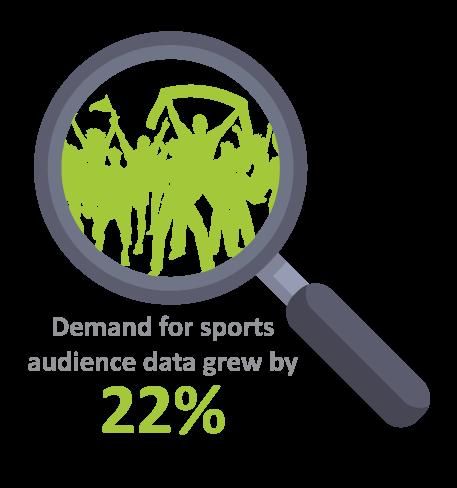 Sports Audience Demand Grew 22%
