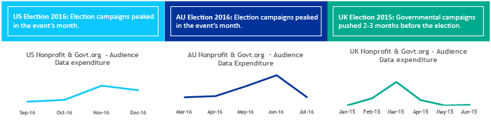 Election Audience Data Trends