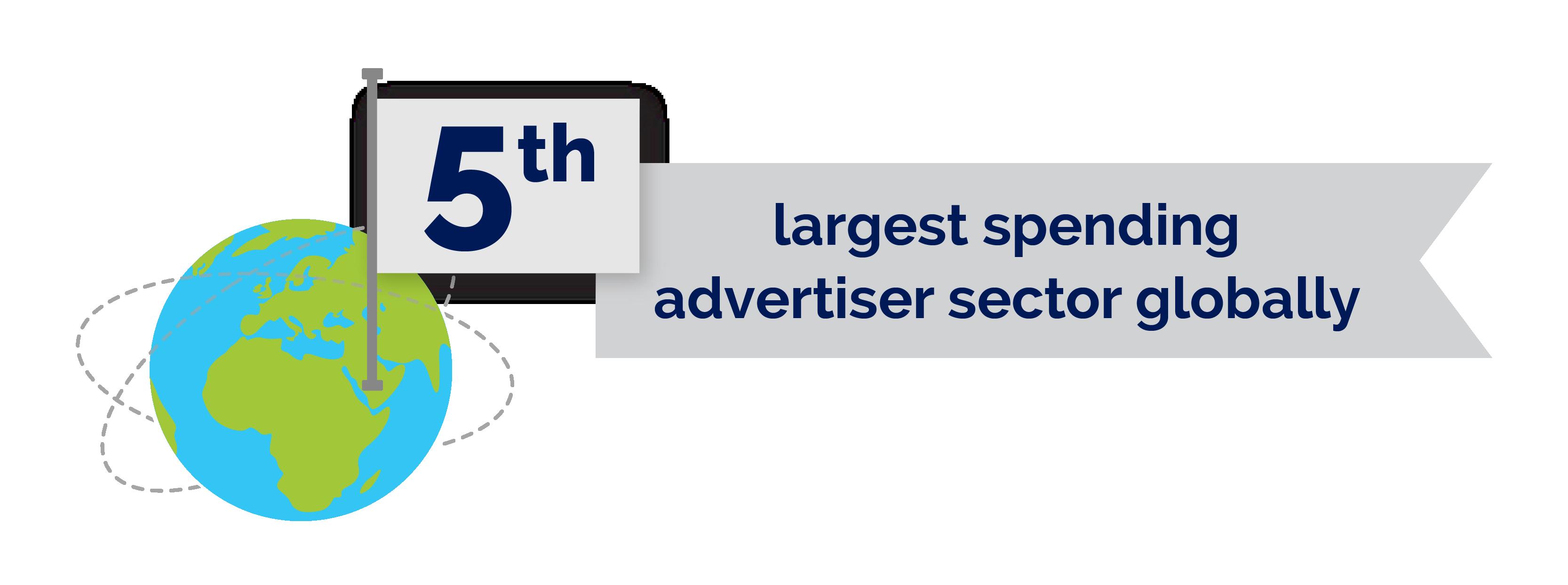 FMCG 5th largest spending advertiser sector