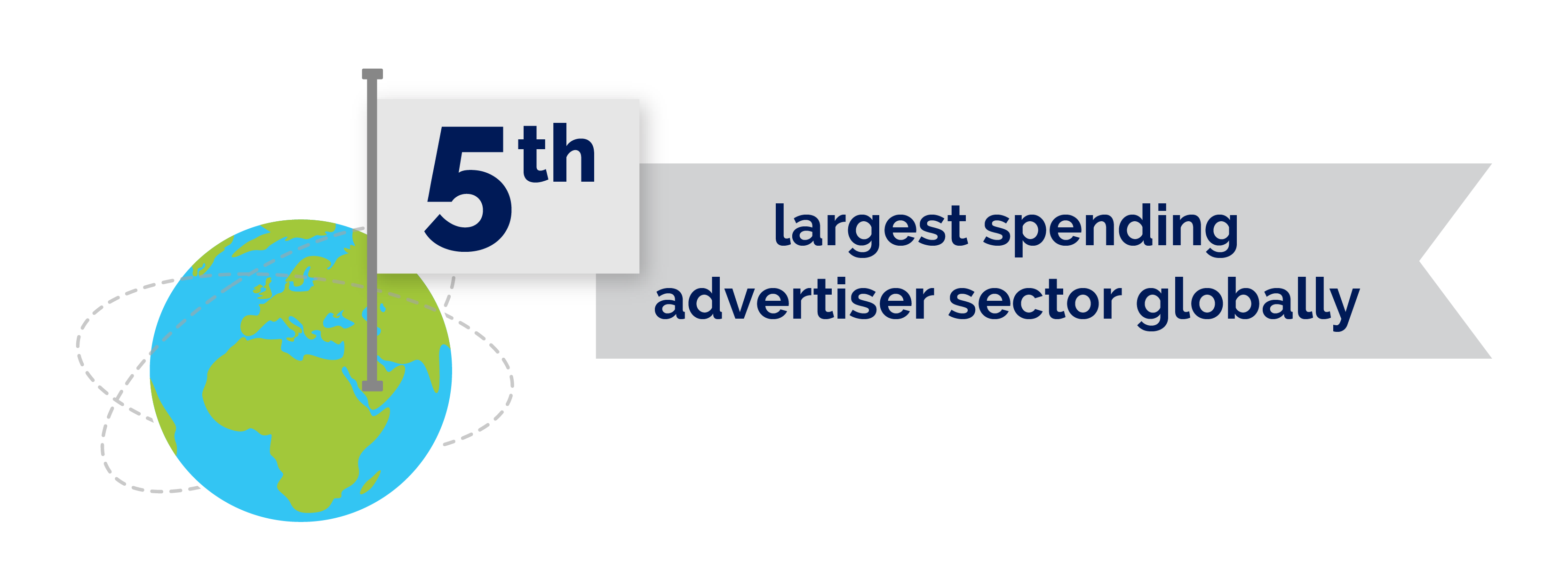 FMCG 5th largest spending advertiser sector