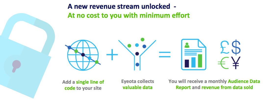 Start monetizing your audience data with Eyeota