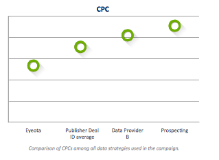 eyeota delivers lowest CPC case study.png