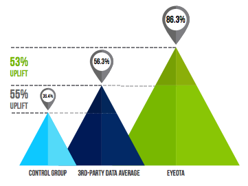 Third Party Data Can Aid Targeting