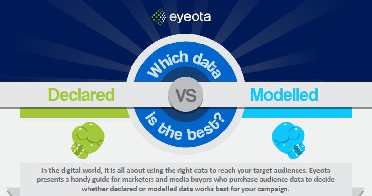 Declared vs Modelled Data