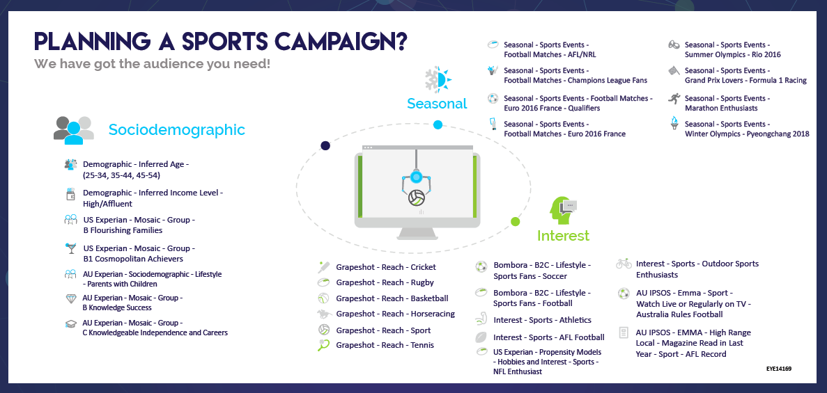 Sports Cheat Sheet by Eyeota