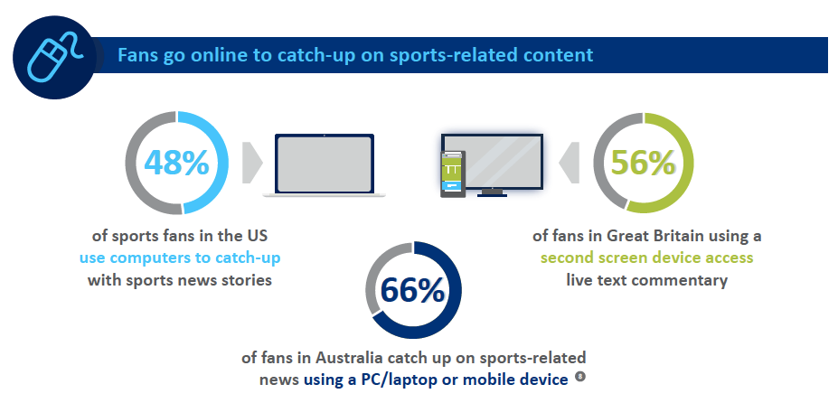 Fans go online to catch-up on sports-related content