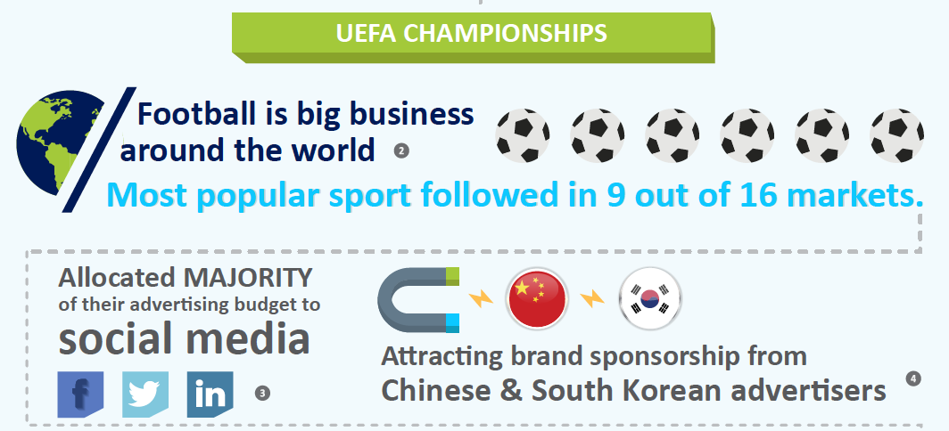 Football is the most popular sport in the world
