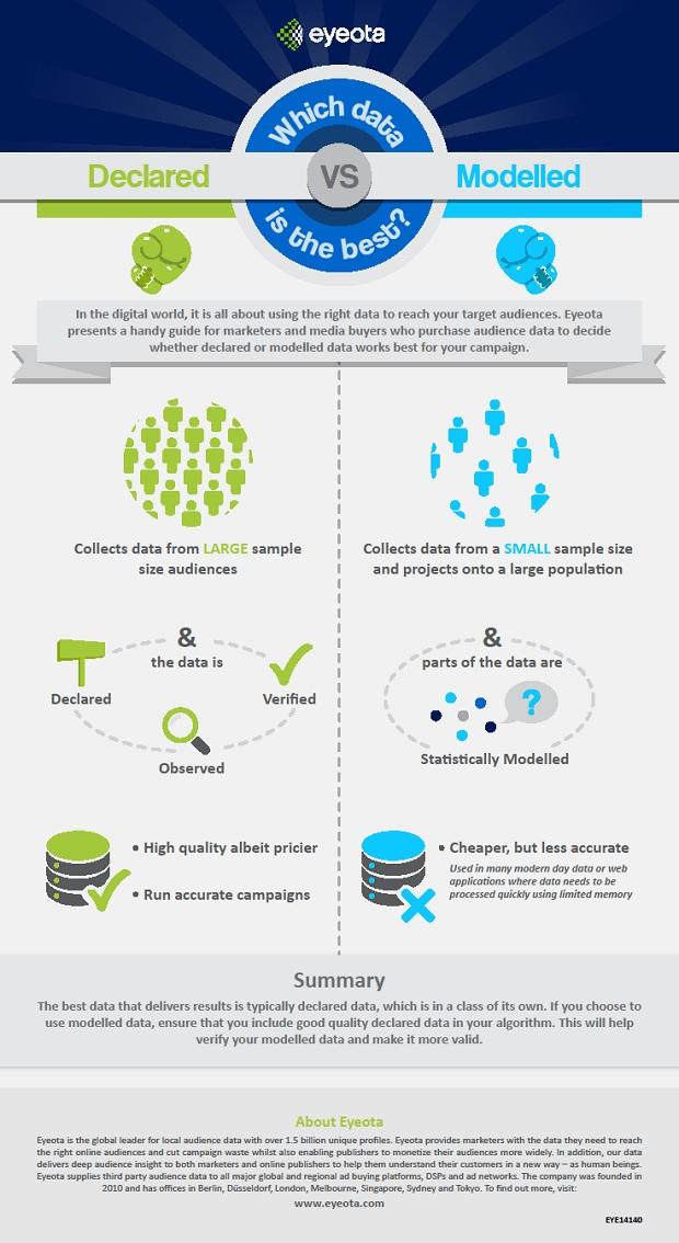 eyeota-infographic-declaredvsmodelled.jpg
