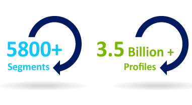 Eyeota In Numbers 3.5 Billion