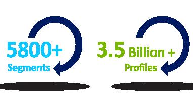 Eyeota In Numbers 3.5 Billion